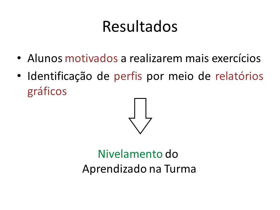 Resultados Alunos motivados a realizarem mais exercícios