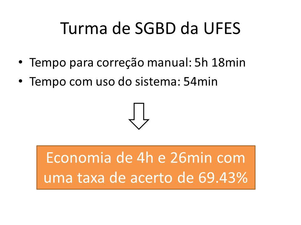 Economia de 4h e 26min com uma taxa de acerto de 69.43%