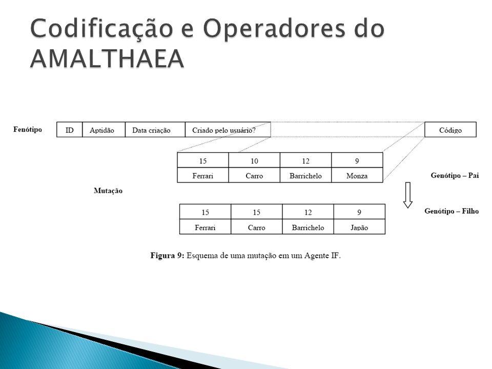 Codificação e Operadores do AMALTHAEA