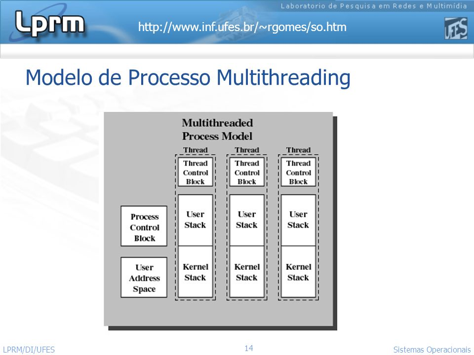 Modelo de Processo Multithreading