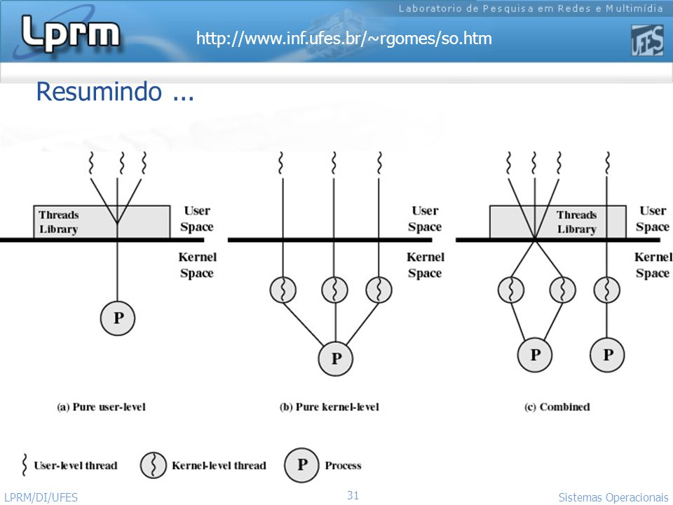 Resumindo ... LPRM/DI/UFES Sistemas Operacionais