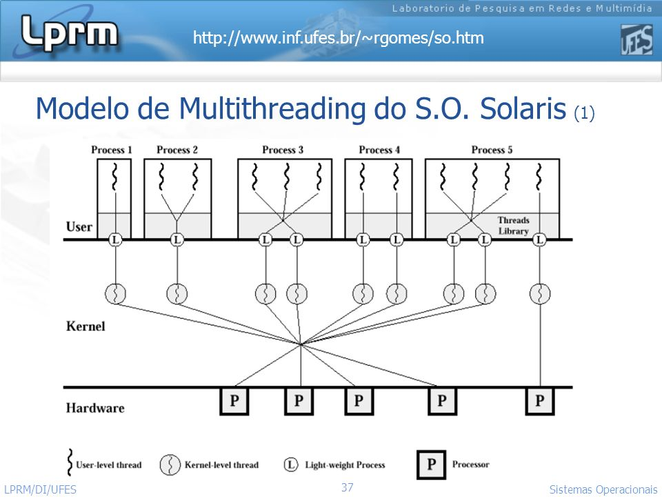Modelo de Multithreading do S.O. Solaris (1)
