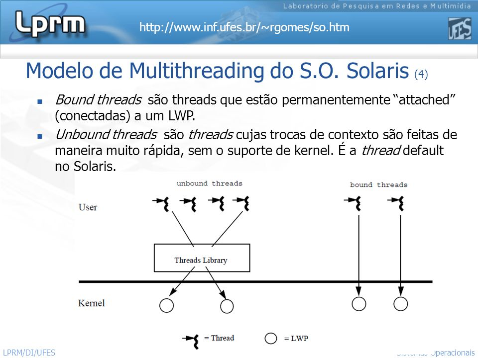 Modelo de Multithreading do S.O. Solaris (4)