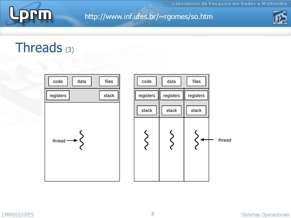 Threads (3) LPRM/DI/UFES Sistemas Operacionais