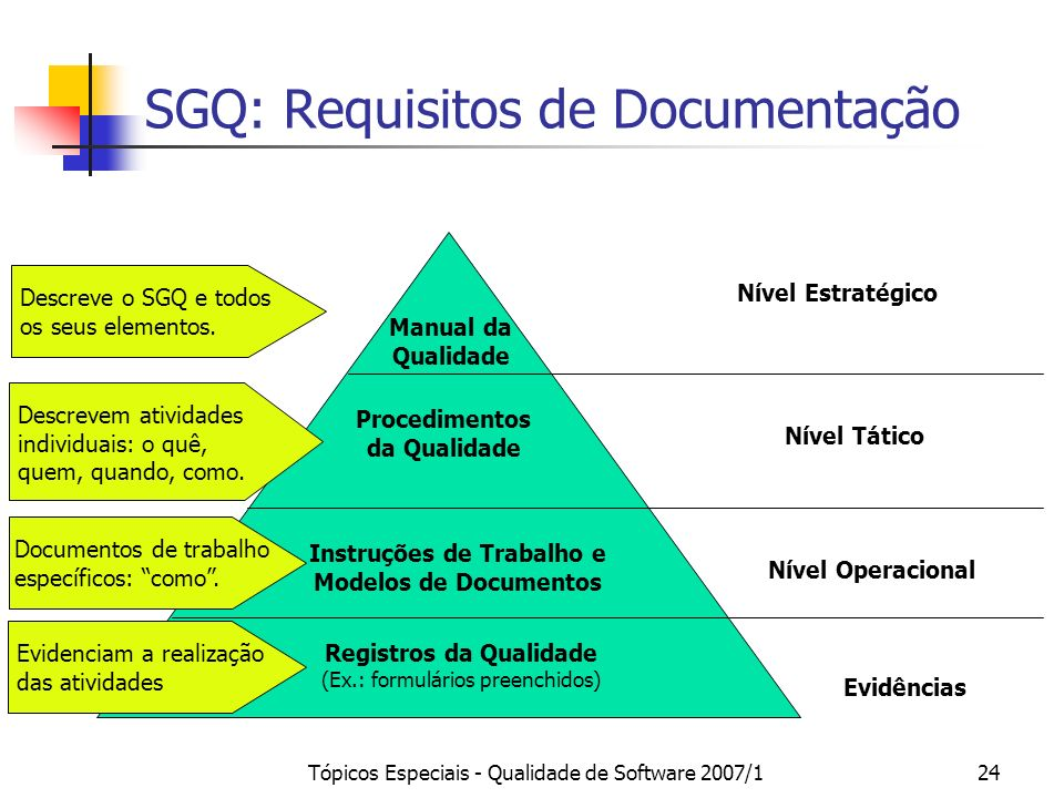 SGQ: Requisitos de Documentação