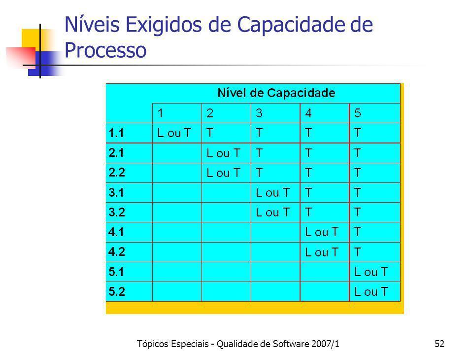 Níveis Exigidos de Capacidade de Processo