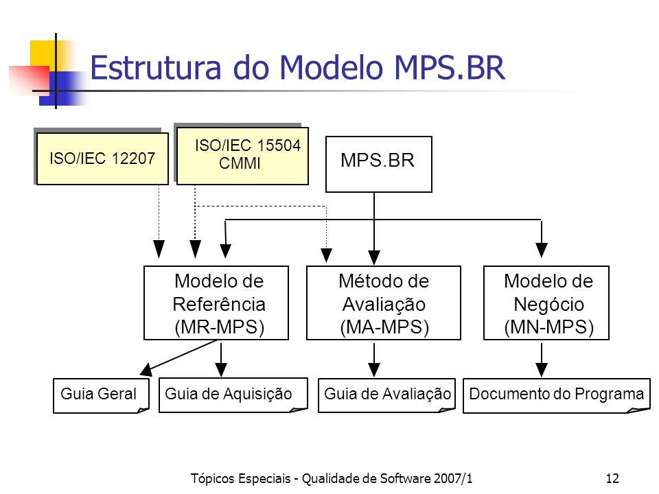 Estrutura do Modelo MPS.BR