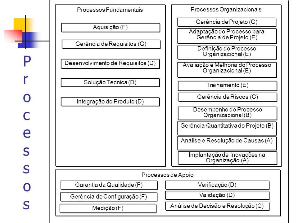 Processos Processos Fundamentais Processos Organizacionais