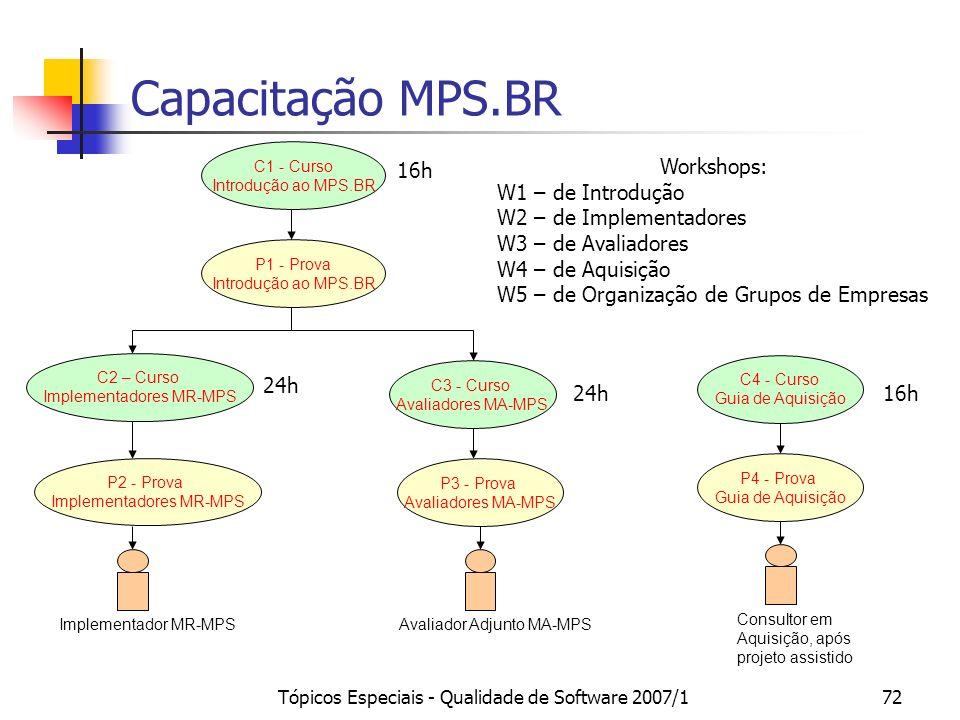 Capacitação MPS.BR 16h Workshops: W1 – de Introdução