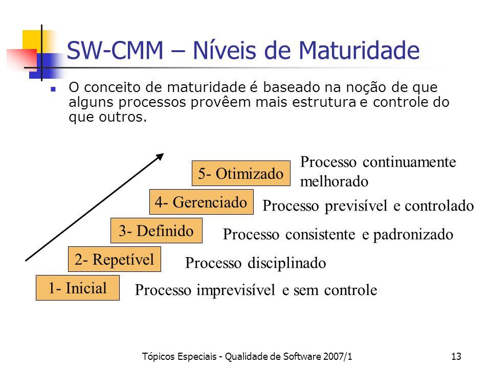 SW-CMM – Níveis de Maturidade