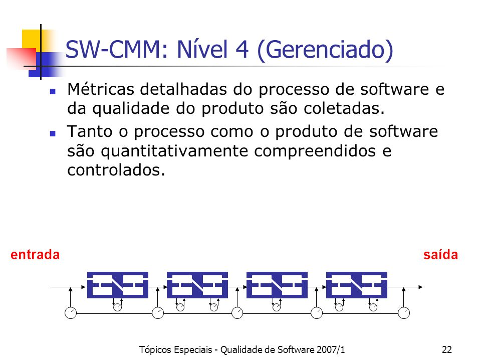 SW-CMM: Nível 4 (Gerenciado)