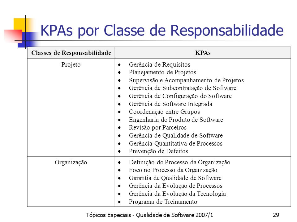 KPAs por Classe de Responsabilidade