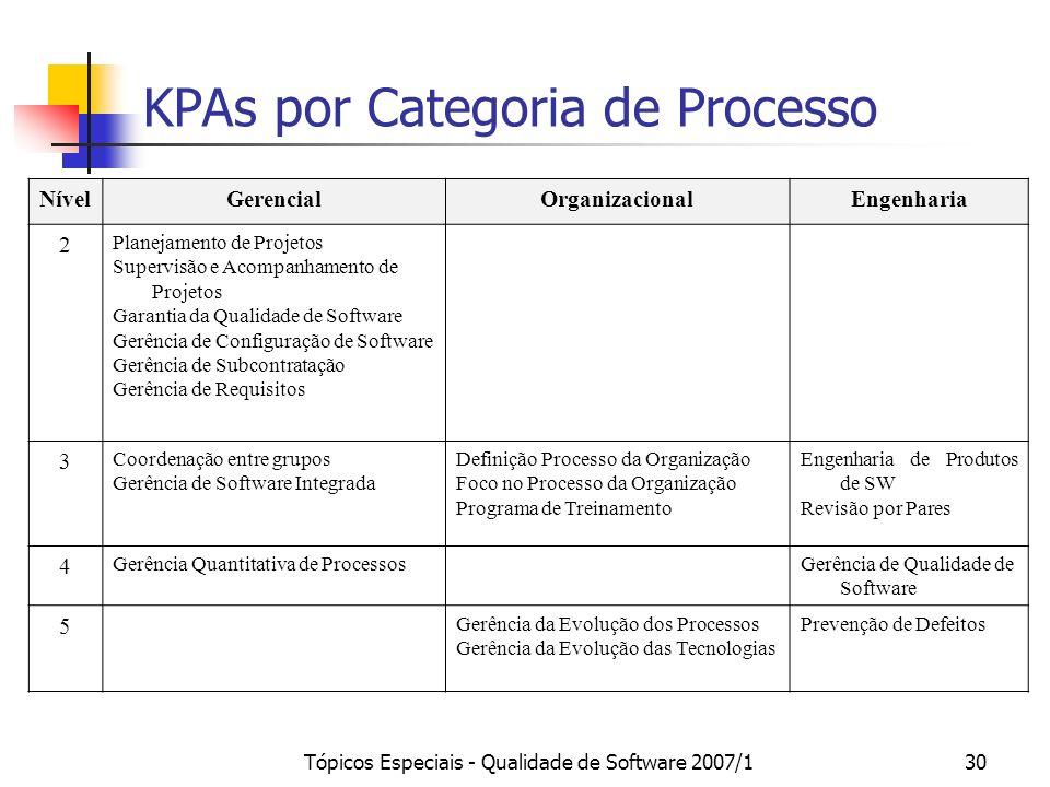 KPAs por Categoria de Processo