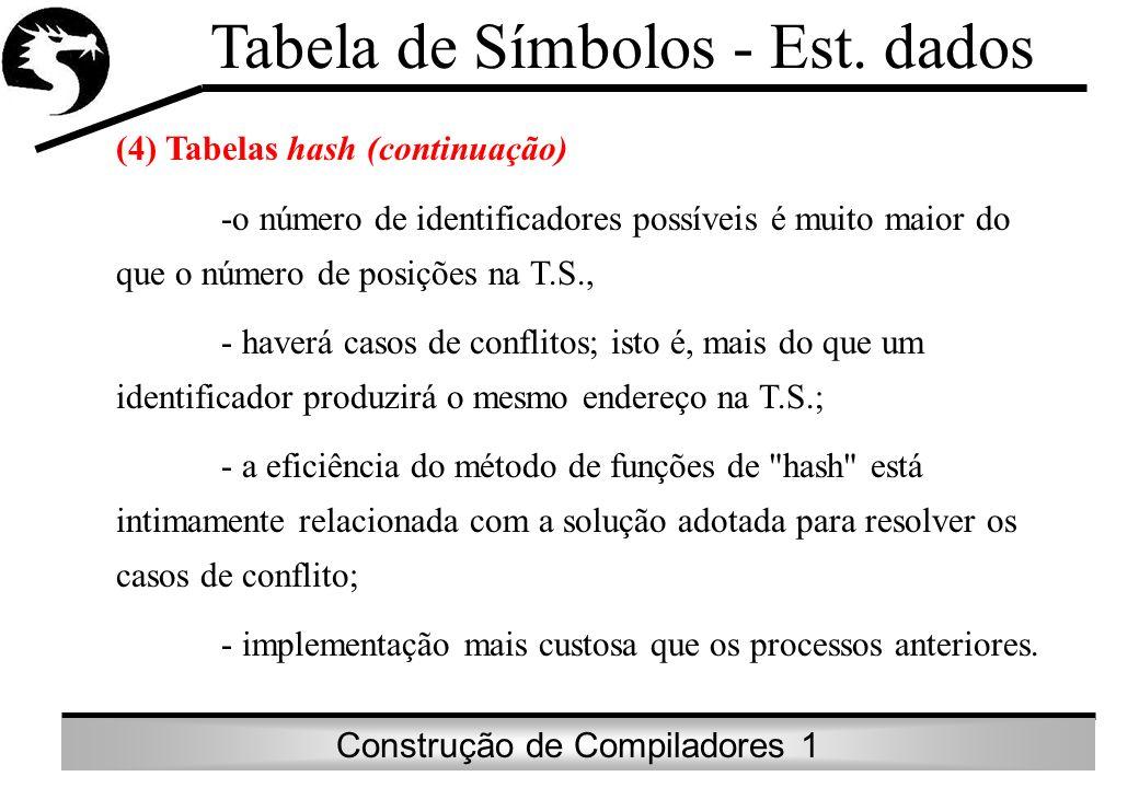 Tabela de Símbolos - Est. dados