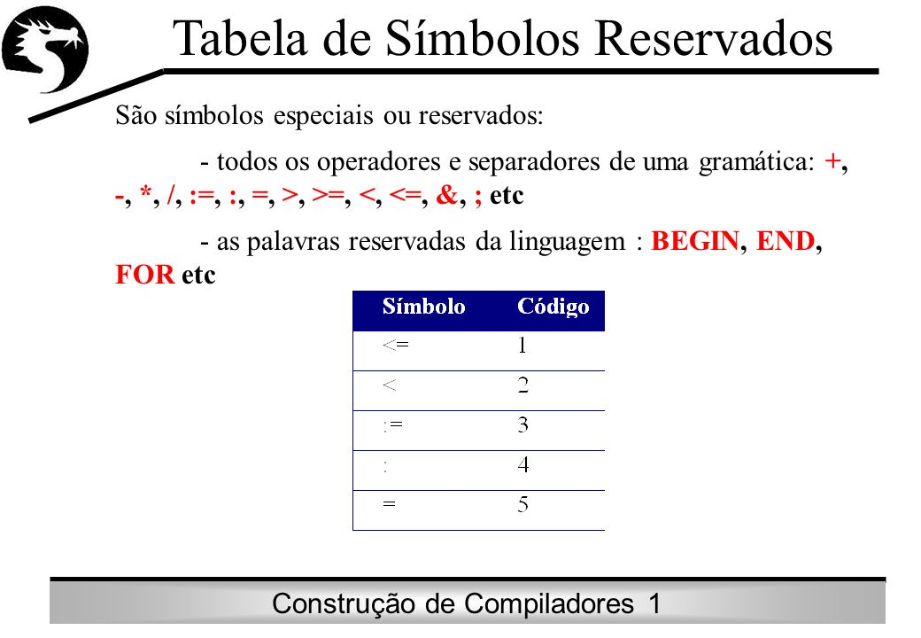 Tabela de Símbolos Reservados