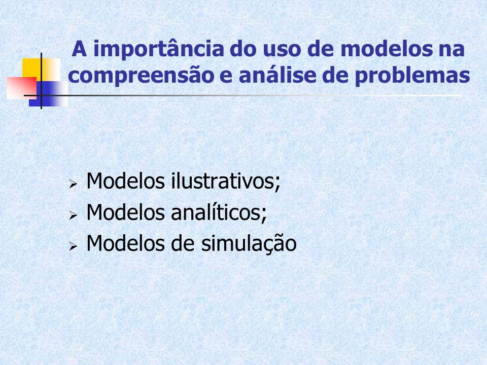 A importância do uso de modelos na compreensão e análise de problemas