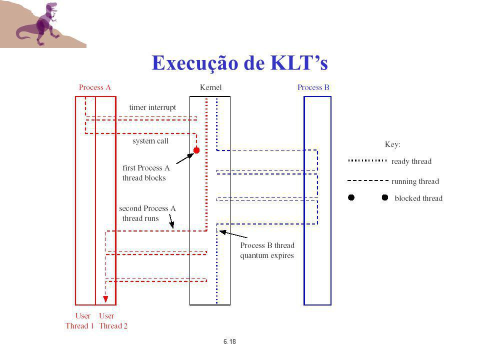 Execução de KLT's