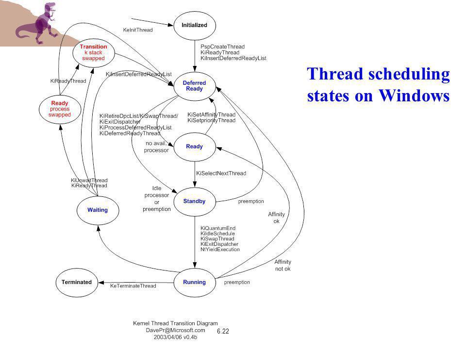 Thread scheduling states on Windows