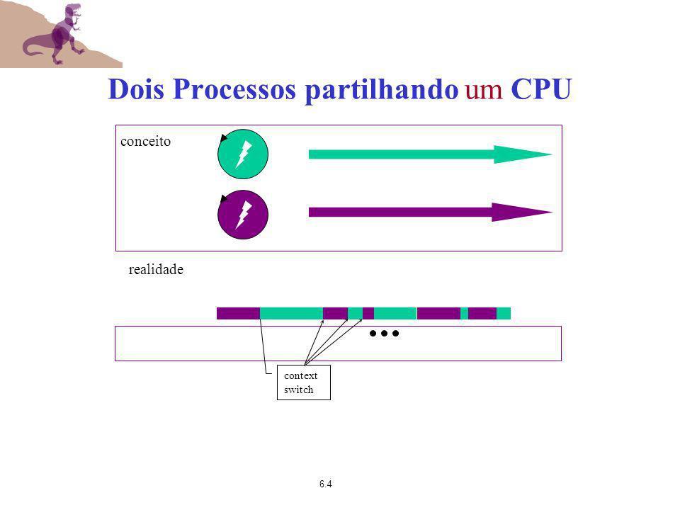 Dois Processos partilhando um CPU