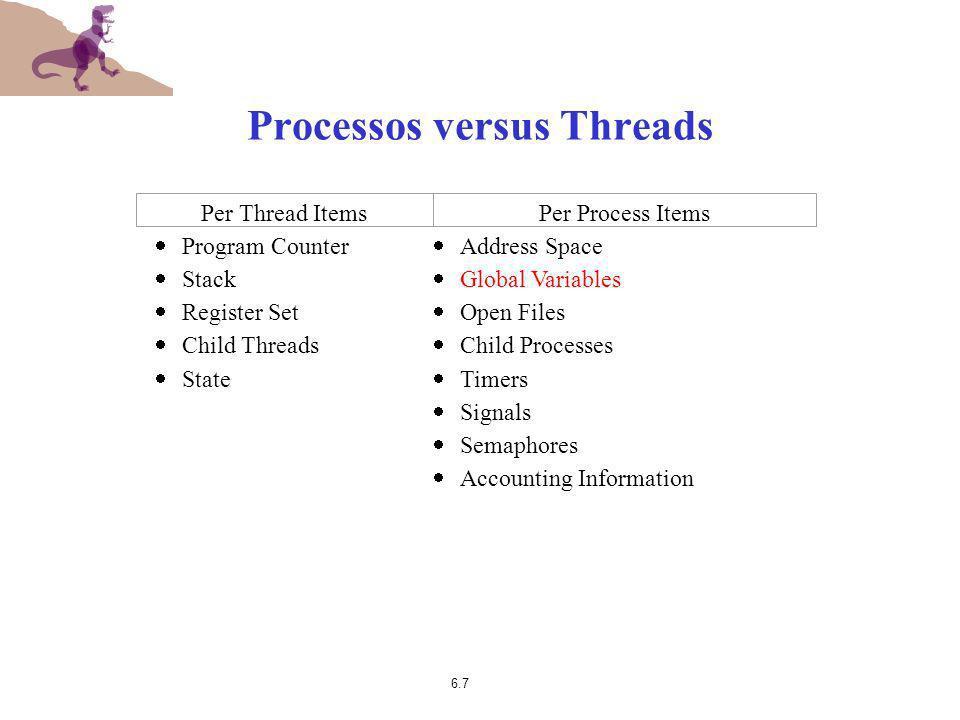 Processos versus Threads
