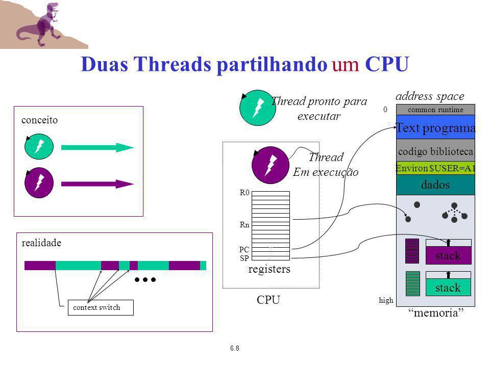 Duas Threads partilhando um CPU