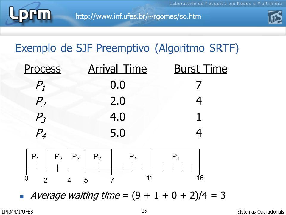 Exemplo de SJF Preemptivo (Algoritmo SRTF)