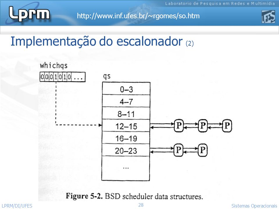 Implementação do escalonador (2)