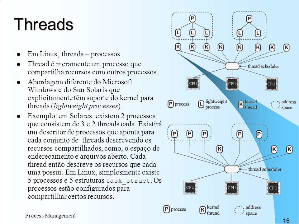 Threads Em Linux, threads = processos