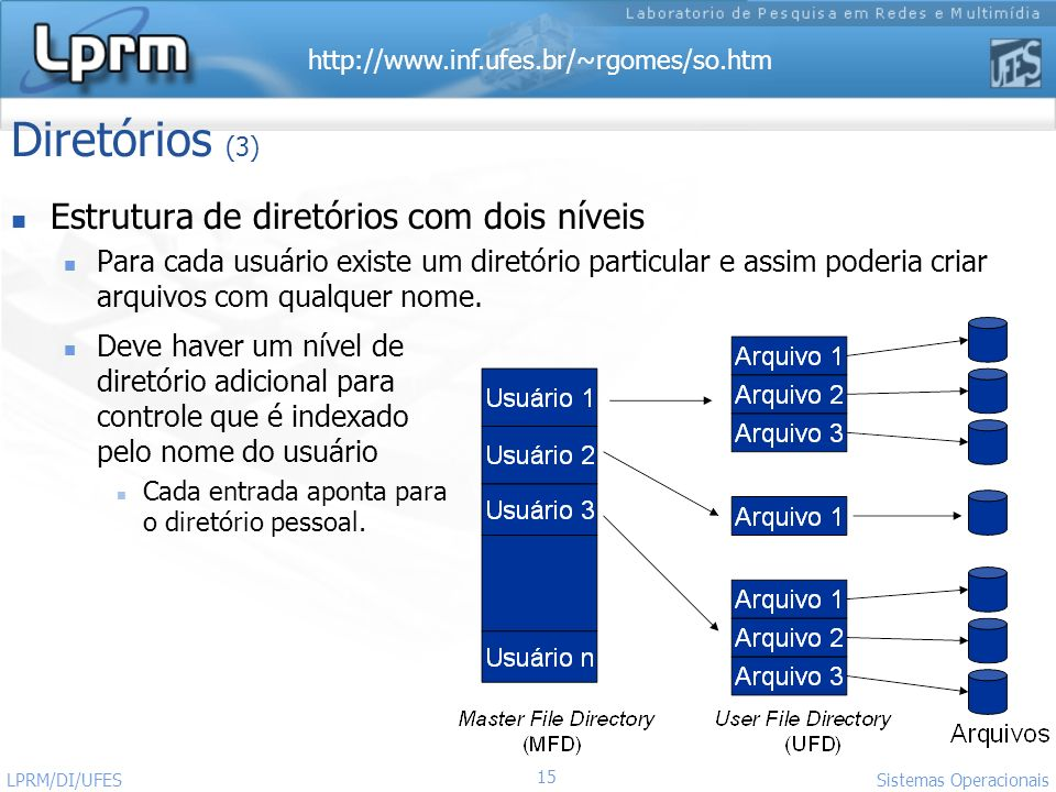 Diretórios (3) Estrutura de diretórios com dois níveis