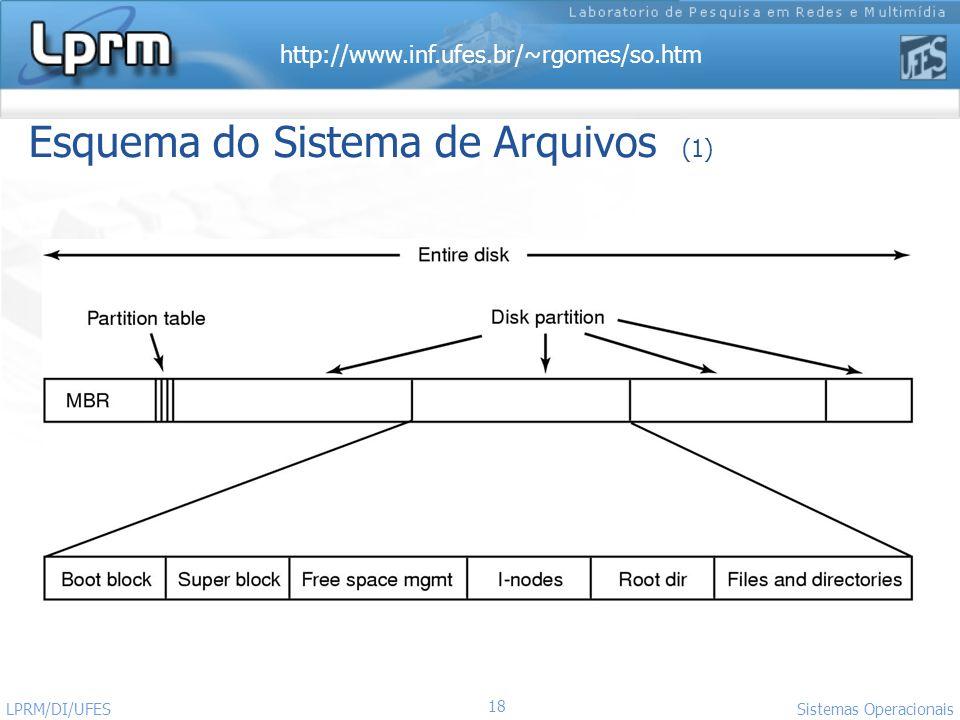 Esquema do Sistema de Arquivos (1)