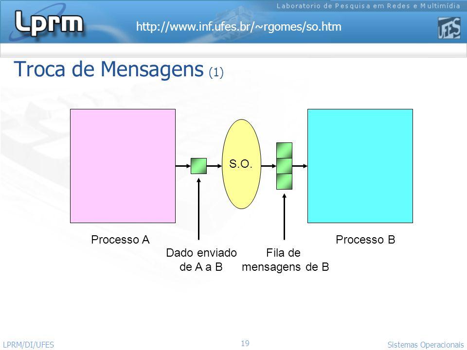 Troca de Mensagens (1) S.O. Processo A Processo B Dado enviado