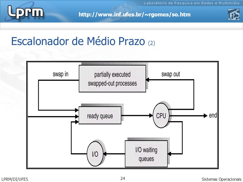 Escalonador de Médio Prazo (2)