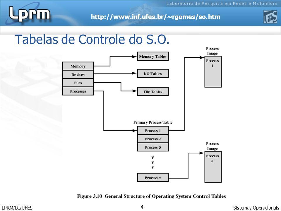 Tabelas de Controle do S.O.