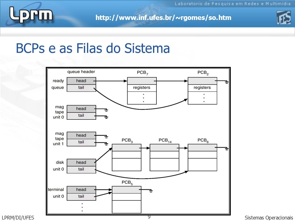 BCPs e as Filas do Sistema