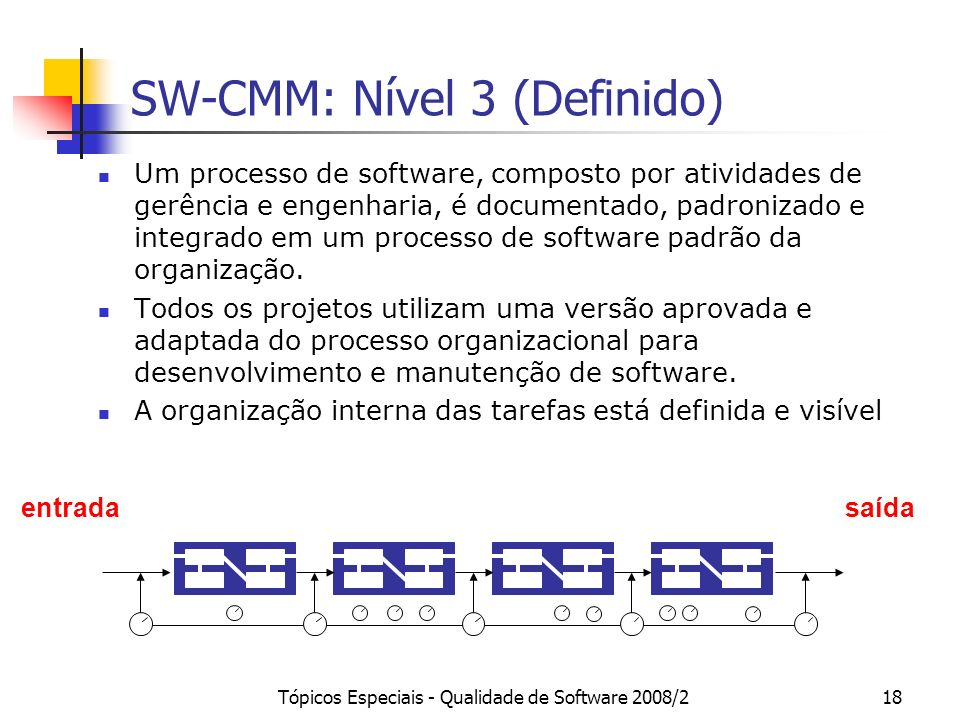 SW-CMM: Nível 3 (Definido)