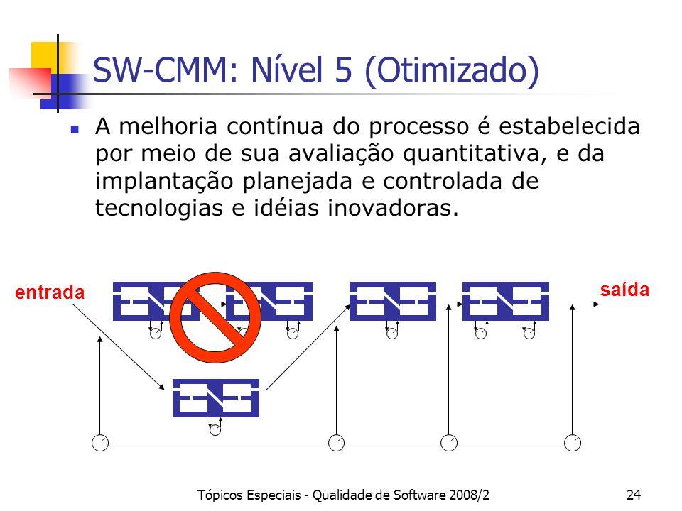 SW-CMM: Nível 5 (Otimizado)