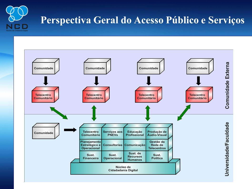 Perspectiva Geral do Acesso Público e Serviços