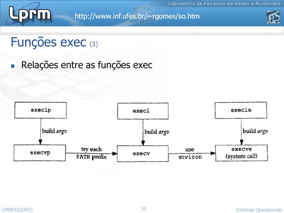 Funções exec (3) Relações entre as funções exec LPRM/DI/UFES