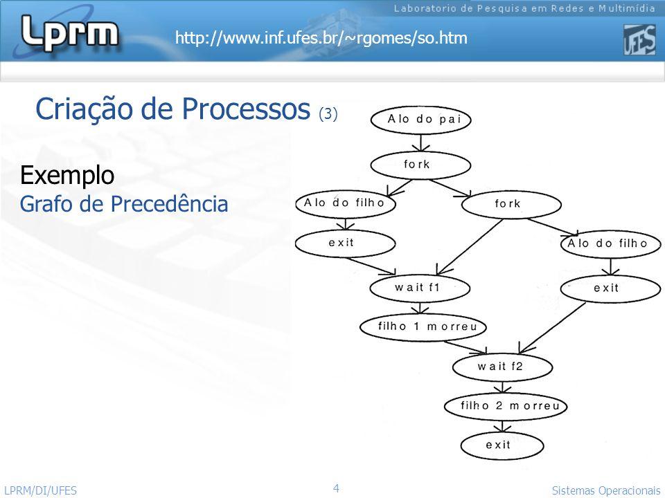 Criação de Processos (3)