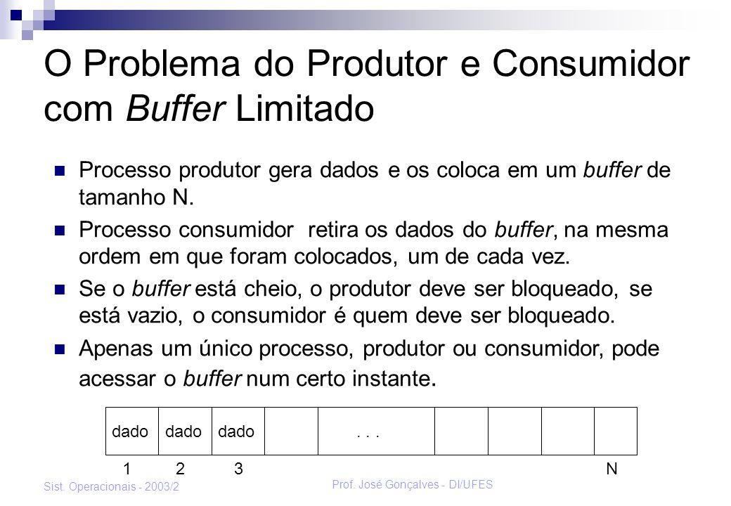 O Problema do Produtor e Consumidor com Buffer Limitado