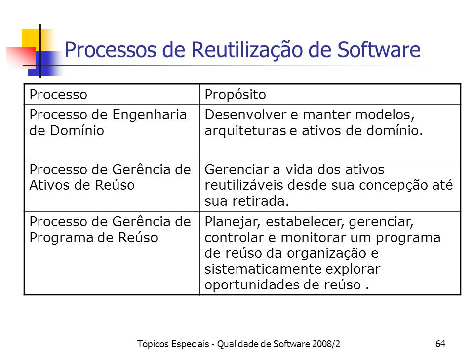 Processos de Reutilização de Software