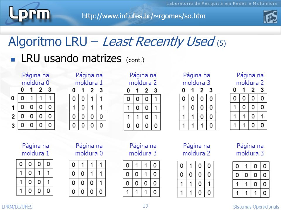 Algoritmo LRU – Least Recently Used (5)