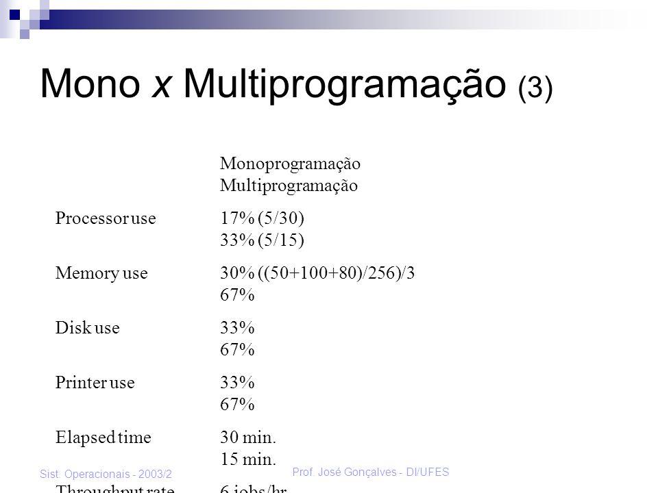 Mono x Multiprogramação (3)