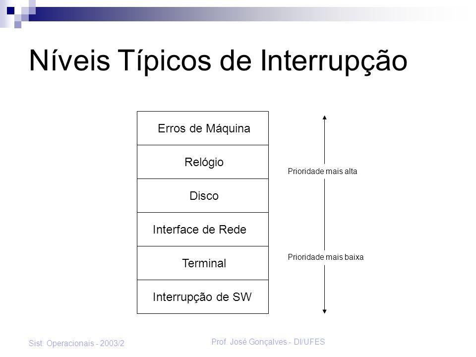 Níveis Típicos de Interrupção