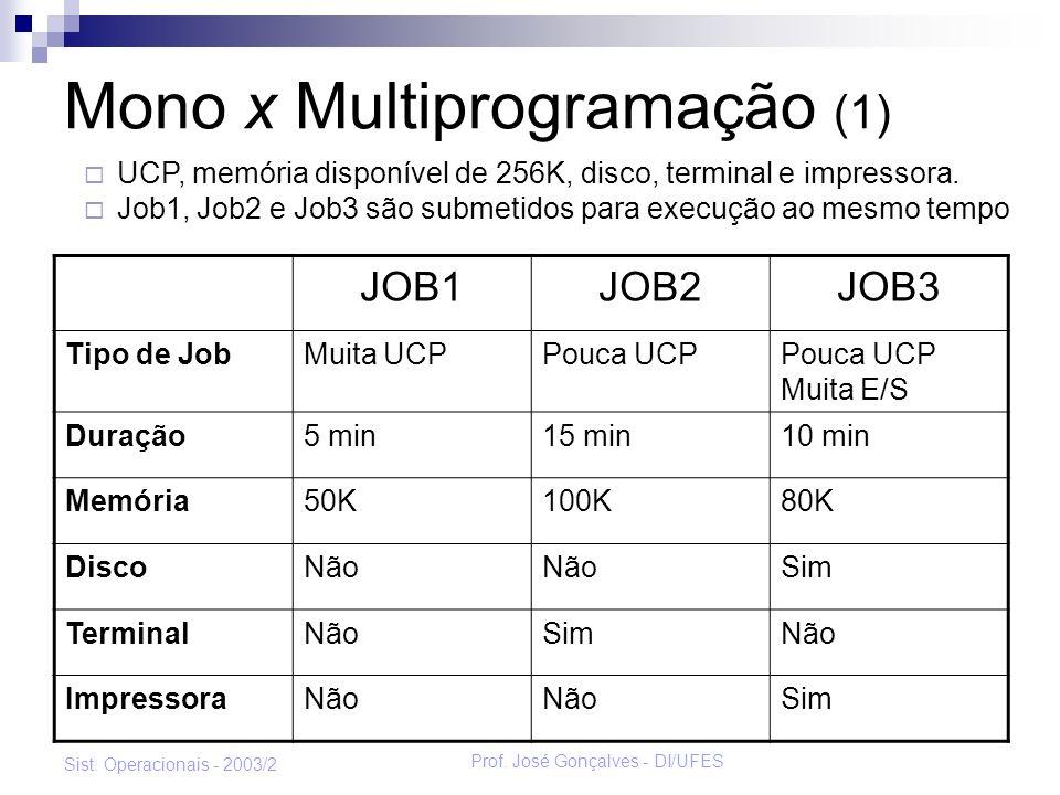 Mono x Multiprogramação (1)