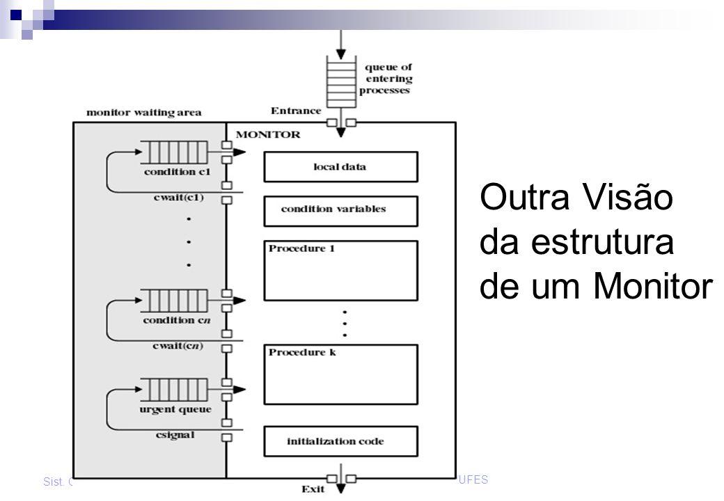 Outra Visão da estrutura de um Monitor