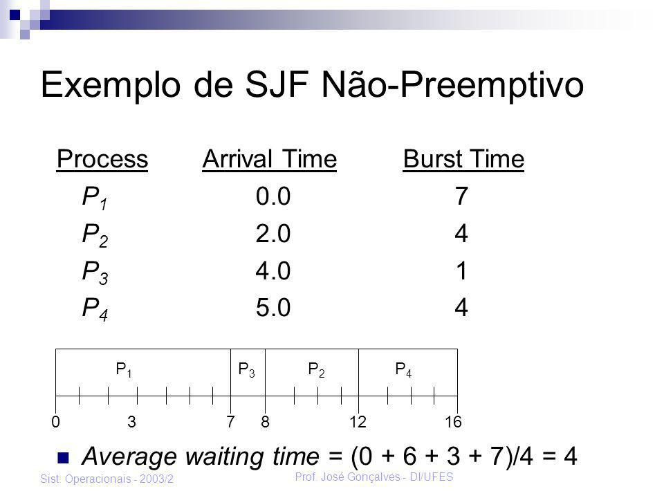 Exemplo de SJF Não-Preemptivo