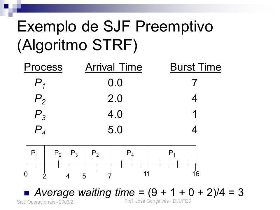 Exemplo de SJF Preemptivo (Algoritmo STRF)