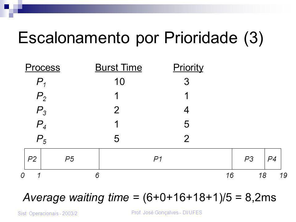 Escalonamento por Prioridade (3)
