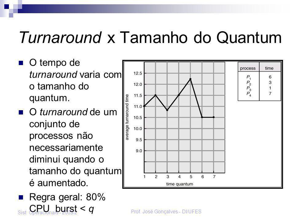 Turnaround x Tamanho do Quantum